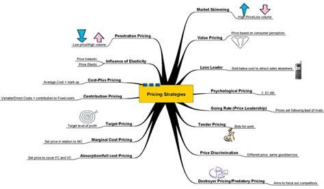 businessrevision   Pricing Mind Map