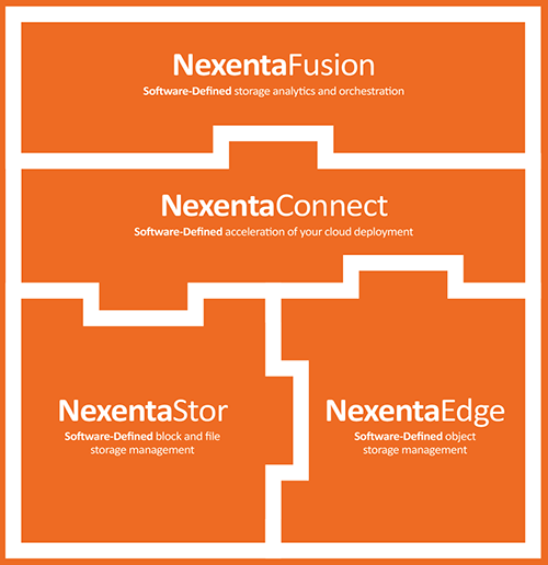 The Nexenta product family. | Nexenta