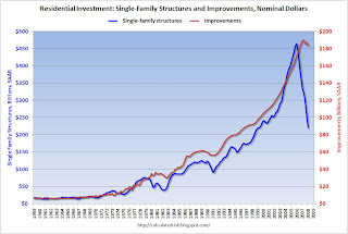 Single Family Structure vs. Home Improvement Investment