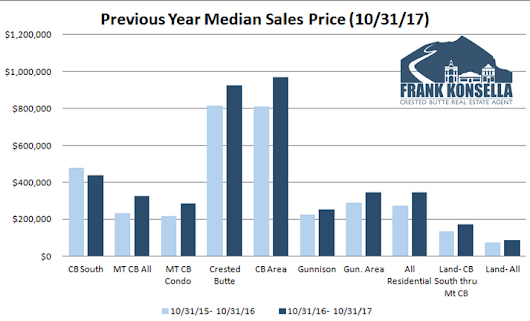 November 2017 Crested Butte Market Report - Crested Butte Real Estate Agent