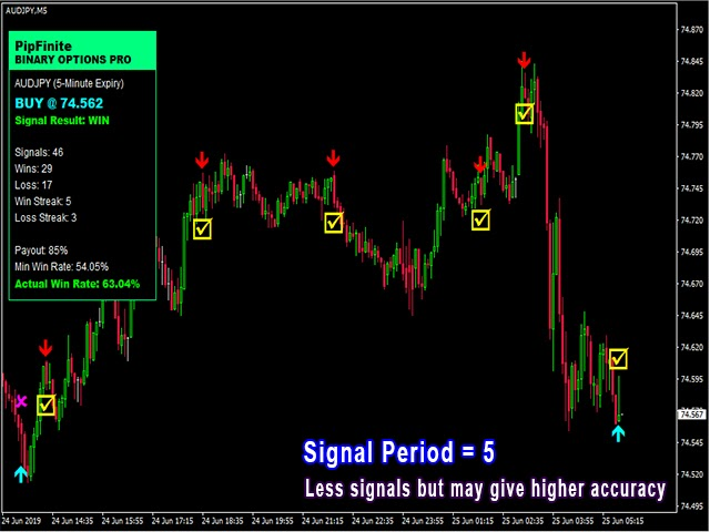 binary options pro signals system components