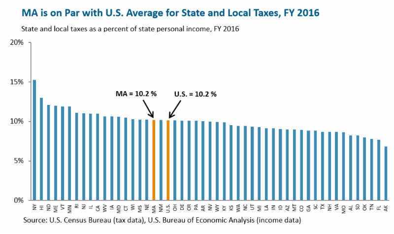 MassBudget: Massachusetts taxes on par with U.S. average