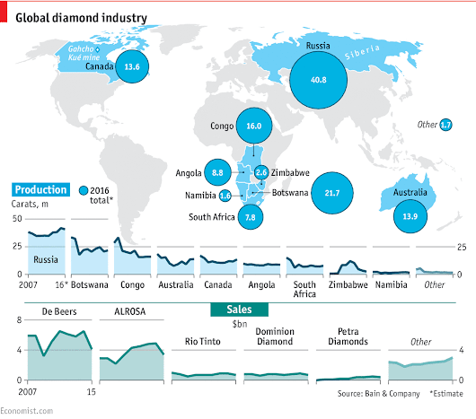 Daily chart: Diamonds aren't forever | The Economist