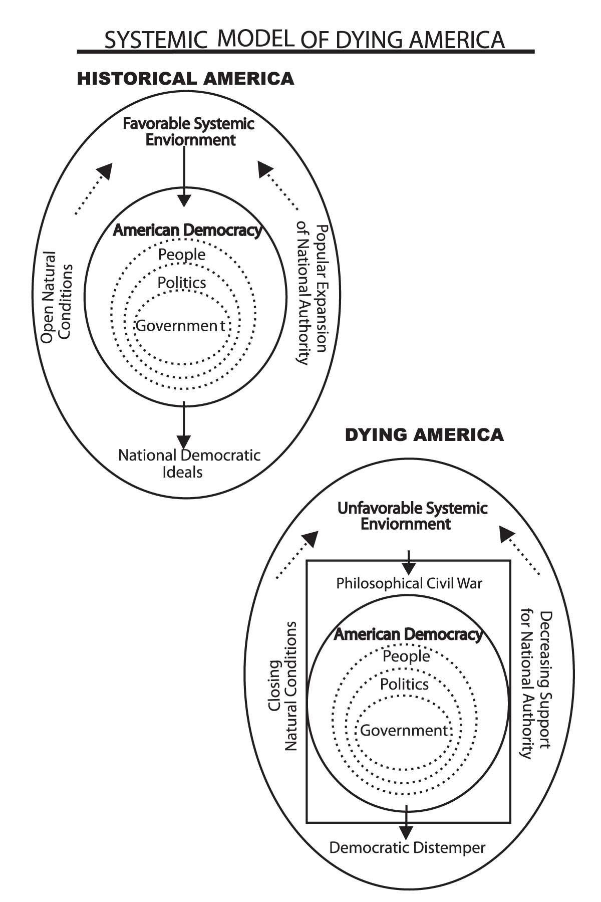 American Economic Revival