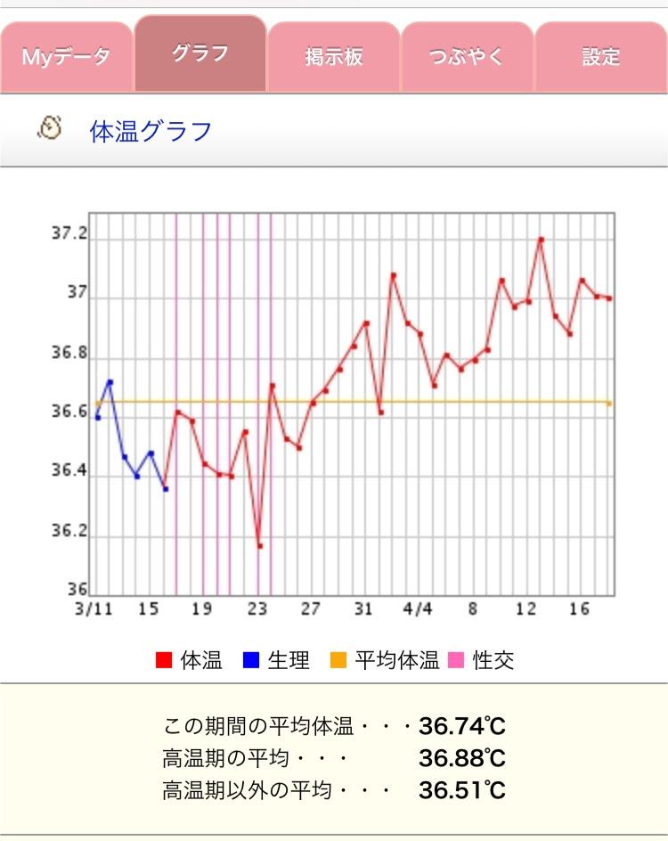 ブログ 高温期11日目 体温下がる