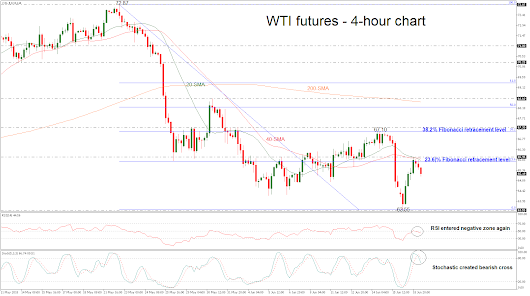 Technical Analysis – WTI futures erase rally; could weaken further in short-term