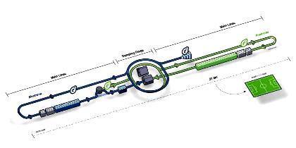 Trung tâm CERN, hệ gia tốc, LHC, hạt Higgs, dự án ILC, vật chất tối, hạt của Chúa