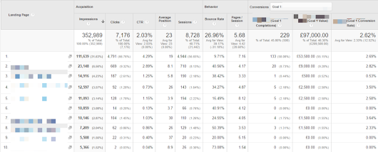 How to Use Search Console Reports in Google Analytics | Online Metrics