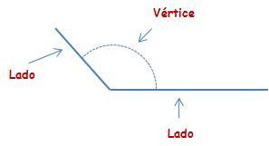 limites del ángulo