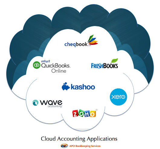 Making the move to cloud bookkeeping | APO Bookkeeping & Consulting Services