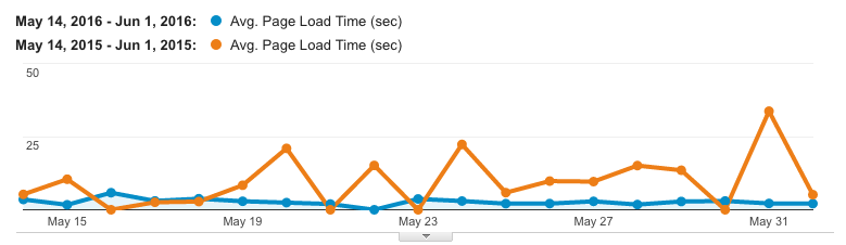 A graph of page load timings, generated with Google Analytics.