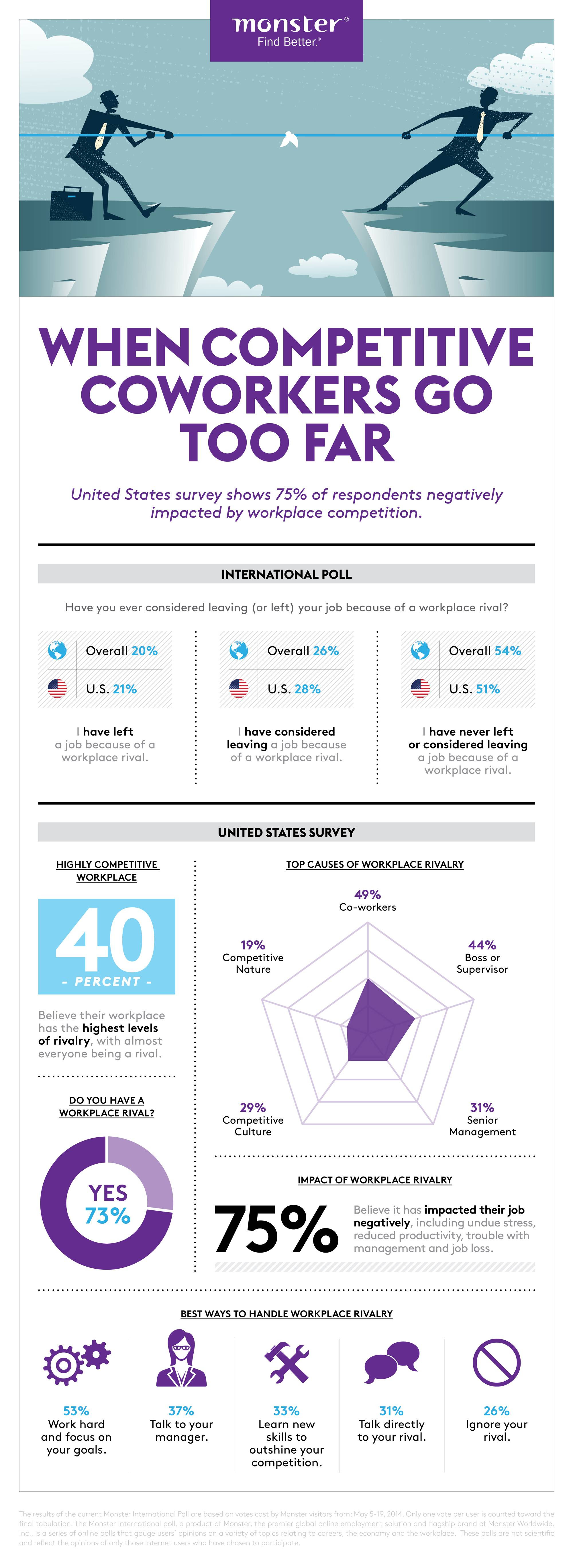 Infographic: When Competitive Coworkers Go Too Far #infographi