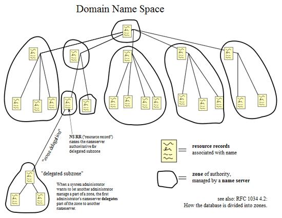 09_09-10_domain_name_space