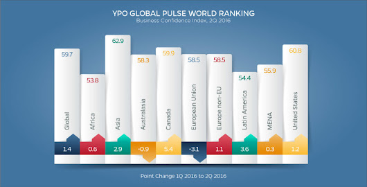 YPO |   Highlights: YPO Global Pulse, 2Q 2016