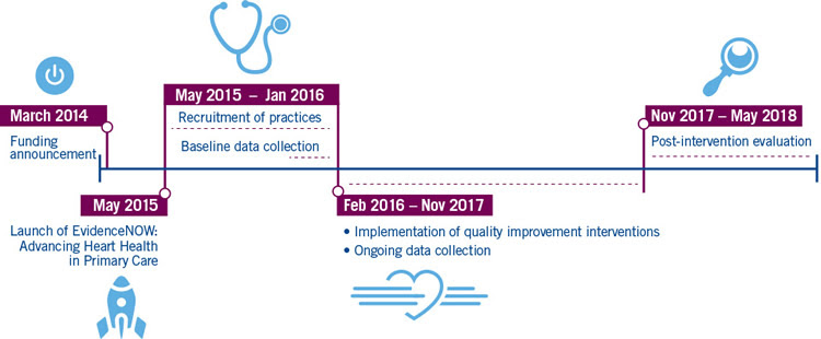 The timeline for the EvidenceNOW initiative began with a funding announcement in March 2014 followed by the launch of the initiative in May 2015. The practice recruitment period is May 2015 through January 2016, and baseline data are collected at the end of that period. Implementation of quality improvement initiatives and ongoing data collection will take place starting in February 2016, ending in November 2017. The post-intervention evaluation of the initiative will be completed from November 2017 through May 2018.