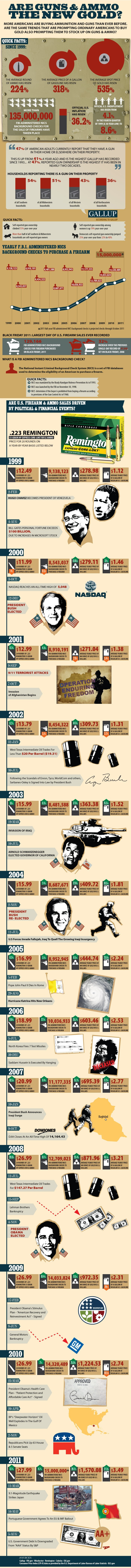 Is Ammo The New Gold? Full Infographic