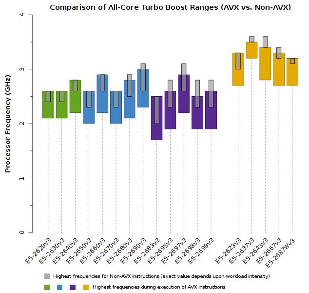 Diagrama do Xeon E5-2600v3 velocidades de CPU Frequency (comparando AVX e Não-AVX Instruções) em execução em todos os núcleos de CPU