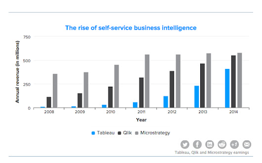 The rise of self-service analytics, in 3 charts