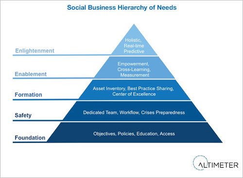 Companies Must Ascend the Social Business Hierarchy of Needs by jeremiah_owyang
