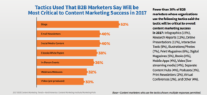 Content Management Tactics by B2B Marketers