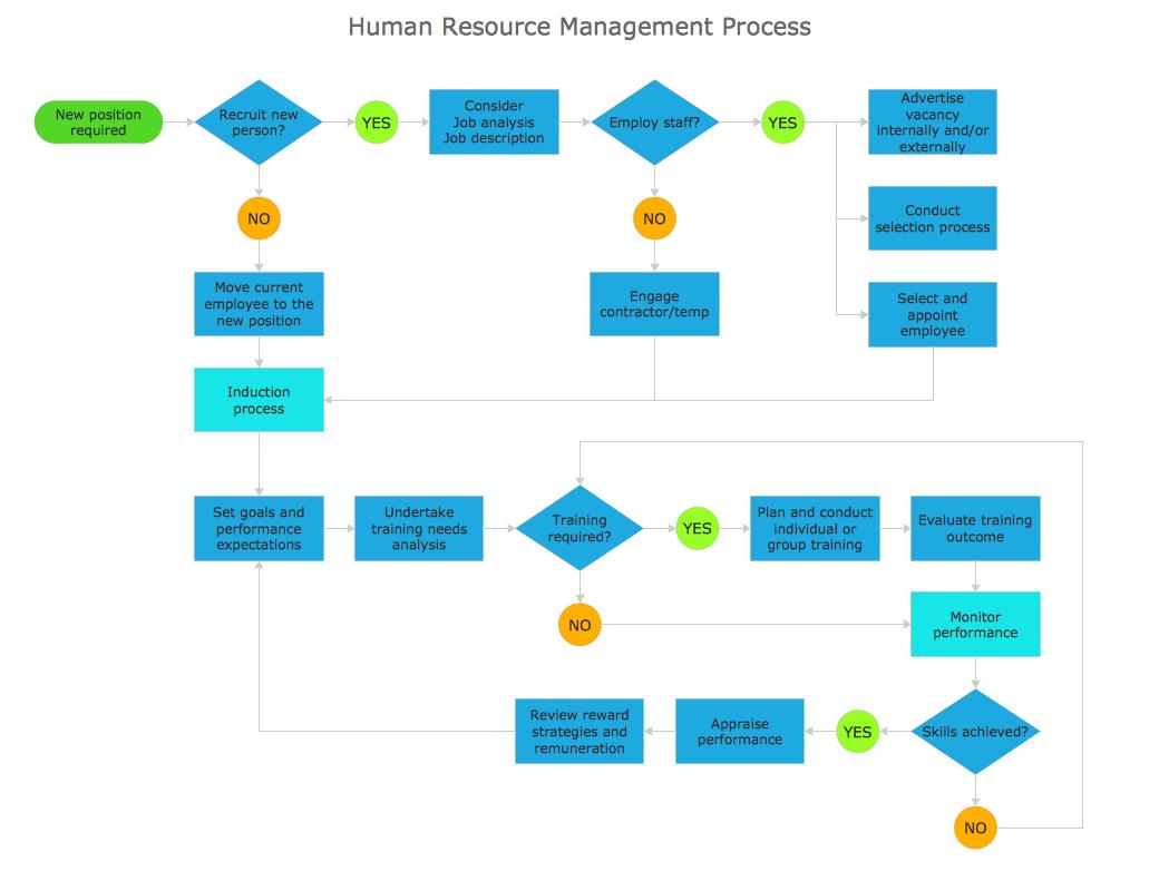 Diagram Document Flow Data System Management Chart Example
