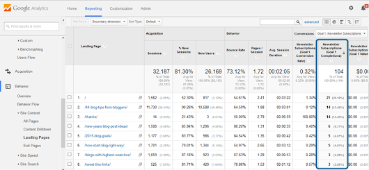 Quantify Your Results: The 14 Most Important SEO Metrics