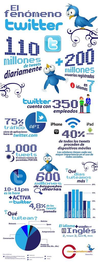 El fenómeno Twitter