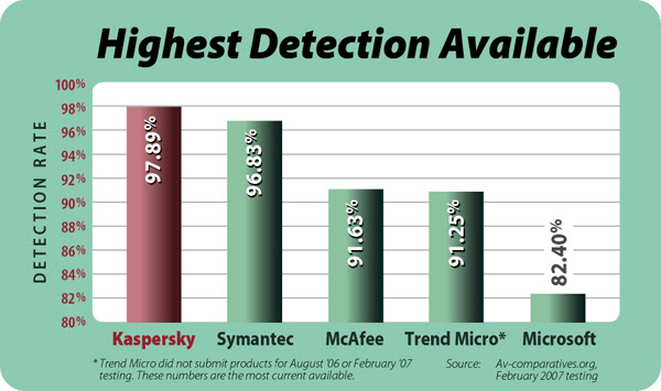 Detection rates of antivirus programs