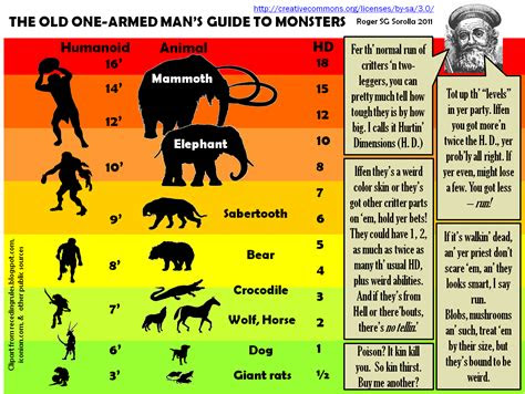 roles rules  rolls    armed mans monster guide