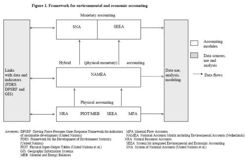 framework_for_environmental_and_economic_accounting