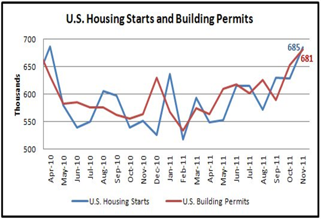 U.S. Housing Starts and Building Permits