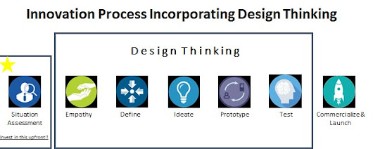 Design Thinking ≠ Innovation Strategy