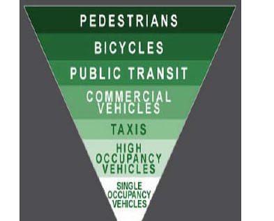 transportation pyramid