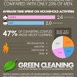 [Infographic] Interesting Stats About House Cleaning