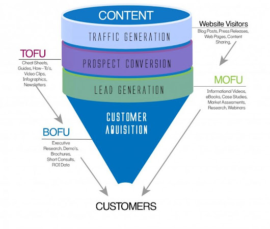 Tips For Landing Page Of Your Business Website For Generating Traffic