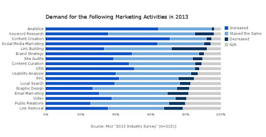 2014 Inbound Marketing Trends