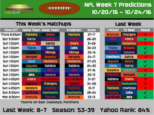 2016 NFL Predictions: Week 7