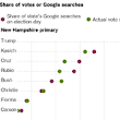 To Know Who's Leading in the Voting, Just Ask Google - NYTimes.com