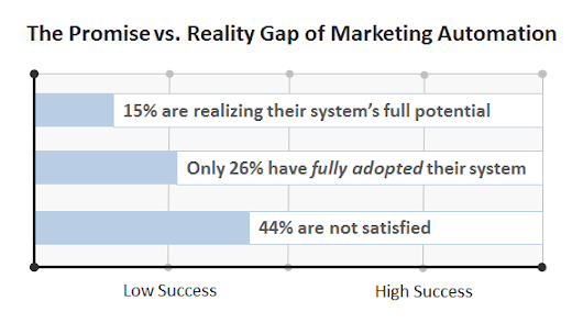 "How to Eliminate the ""Promise vs. Reality Gap"" of Marketing Automation 