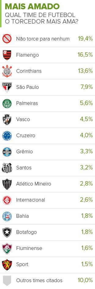 Info CLUBES MAIS AMADOS (Foto: infoesporte)