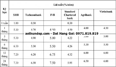 lãi suất ngân hàng nông nghiệp và phát triển nông thôn