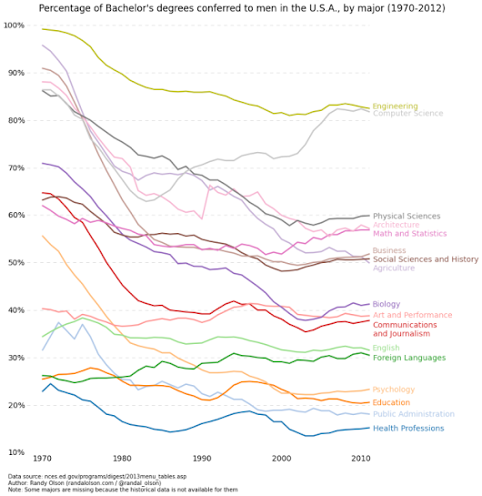 Percentage of degrees conferred to men, by major