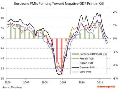 Bloomberg Eurozone PMI GDP