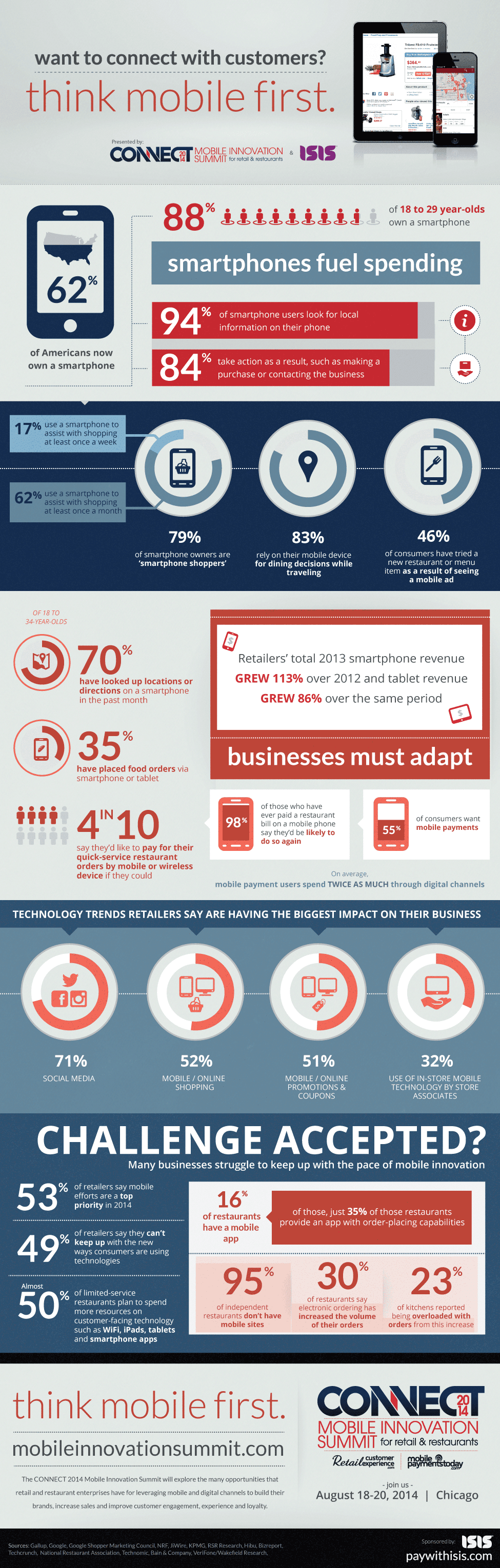Infographic: Want to Connect With Customer? Think Mobile First