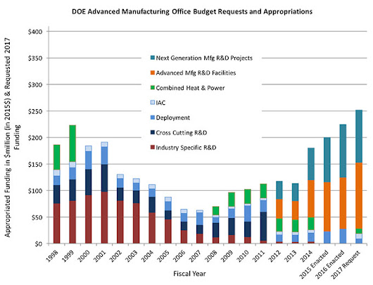 A DoE Budget Request Sheds Light on the Future of Advanced Manufacturing