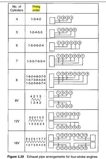 What is the firing order of a four cylinder engine? - Quora