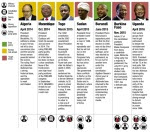 Source: Snakes & Leaders - Africa's political succession. Marshall van Valen