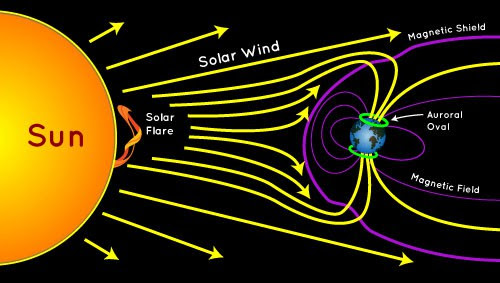 Solar flares move more like clouds