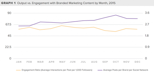 Study suggests that 'peak content' has been reached for brands