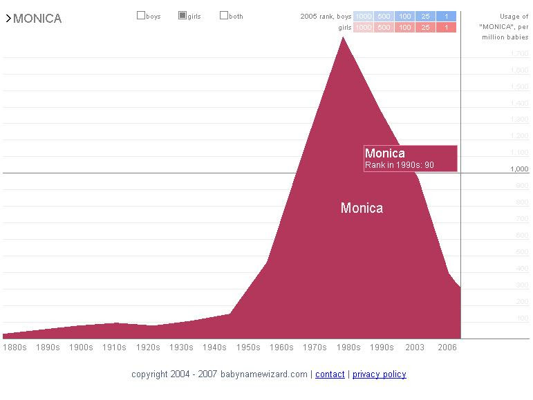 Distribution of Monica